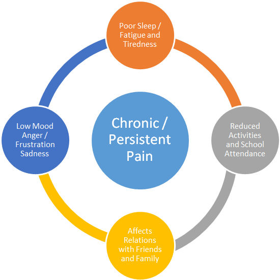 Cycle of persistent pain diagram